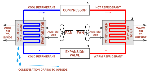 introduction to air conditioning and refrigeration